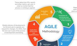 SAFe Agile Certification in Chennai